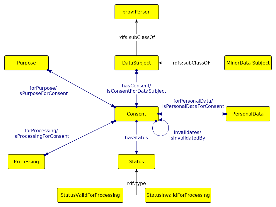GConsent - a consent ontology based on the GDPR